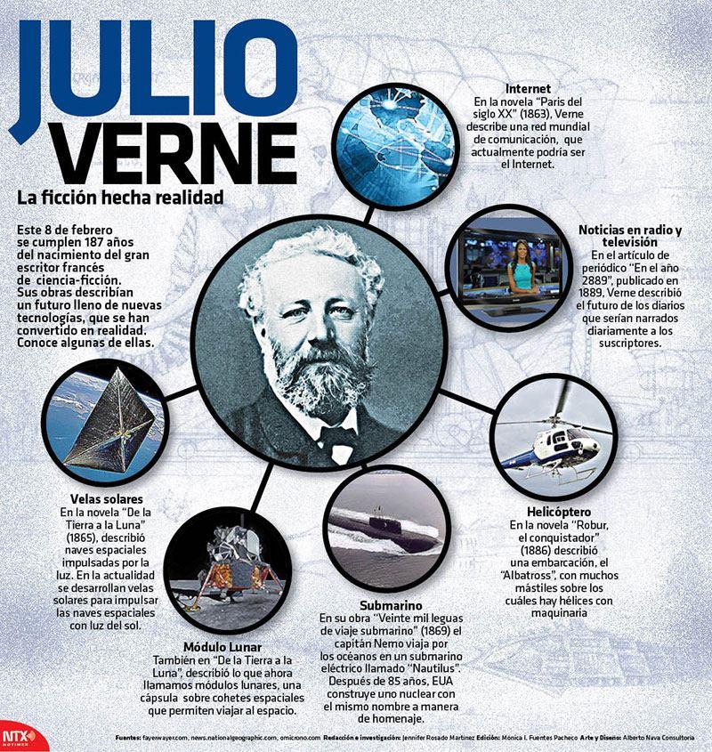 EL JULIO VERNE VISIONARIO - LA OBRA Y LAS PREDICCIONES